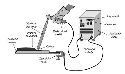 Jak svarovat elektrickym obloukem